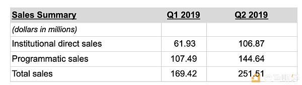 Ripple第二季度售出2.51亿美元瑞波币 环比增长近50%