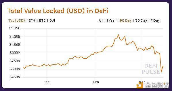 """市场暴跌""""祸害""""DeFi 市场完善之后将更具抵抗力"""