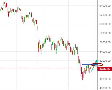 冯楚昊:BTC延续弱势回调 ETH日线仍处于涨势