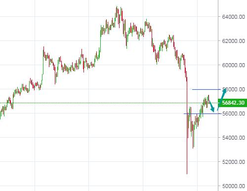冯楚昊:BTC、ETH大幅下跌后调整 支撑不破保留看涨
